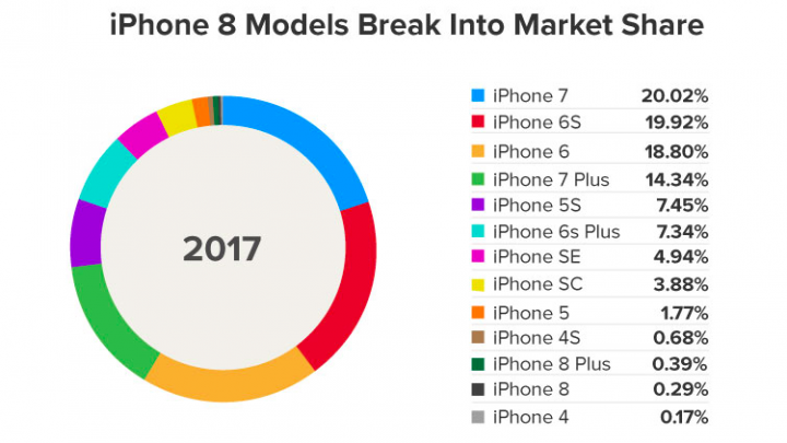 A Short Comparison Between the iPhone and Other Smartphones in the iPhone Market